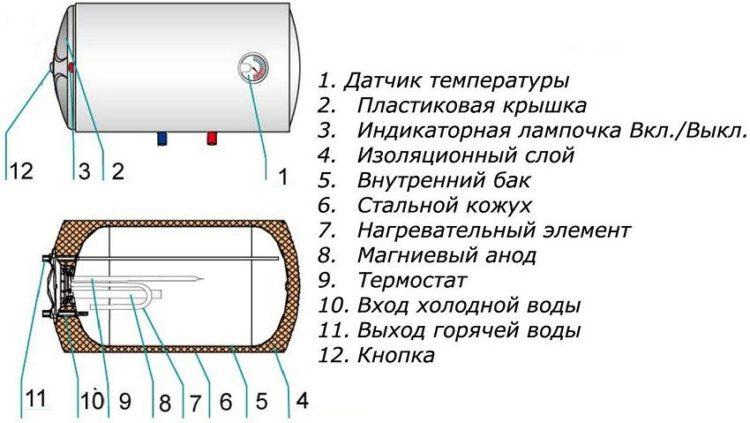 Рейтинг недорогих накопительных водонагревателей на Алиэкспресс